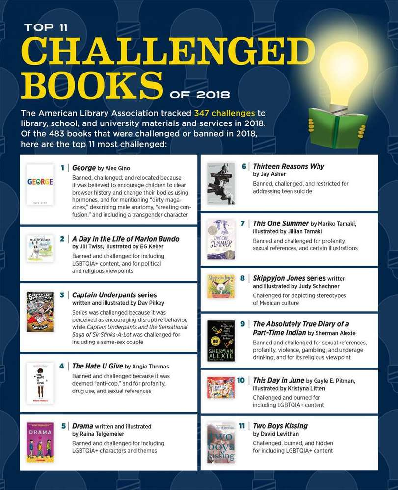 Top 10 Challenged Books